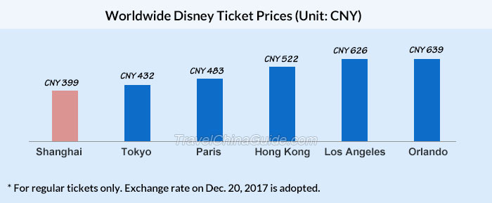 Worldwide Disney Ticket Prices